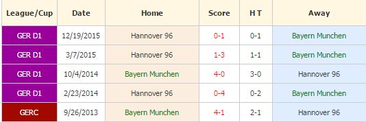Munchen vs Hannover