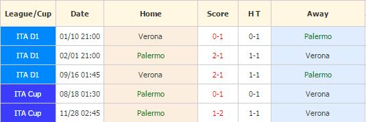 Palermo vs Verona