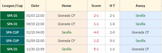 Sevilla vs Granada