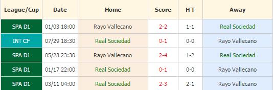 Sociedad vs Vallecano