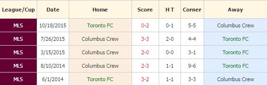 Toronto vs Columbus