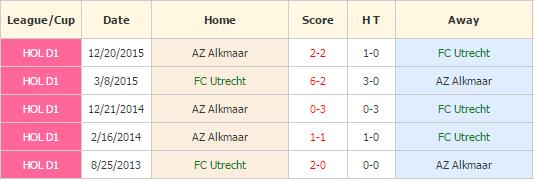 Utrecht vs AZ Alkmaar