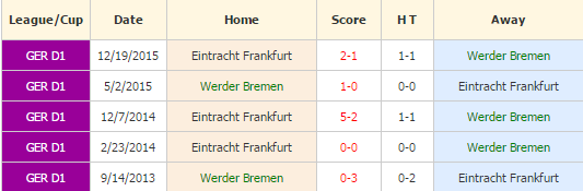Werder Bremen vs Frankfurt