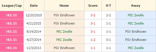 Zwolle vs PSV