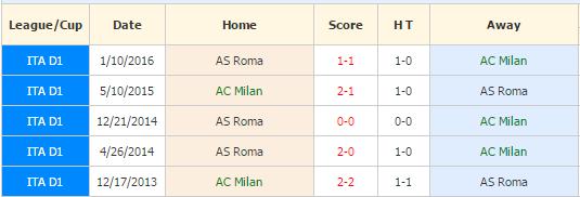 acm vs roma