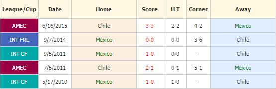 meksiko vs chile