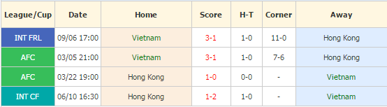 vietnam vs hong kong