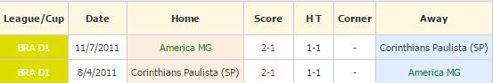 America Mineiro vs Corinthians