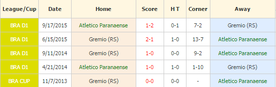 Atletico PR vs Gremio