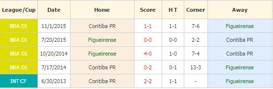 Figueirense vs Coritiba