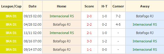 Internacional vs Botafogo