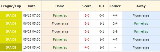 Palmeiras vs Figueirense