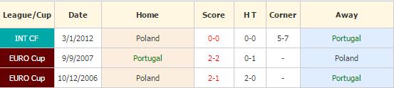 Portugal vs Polandia