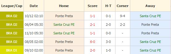 Santa Cruz vs Ponte Preta