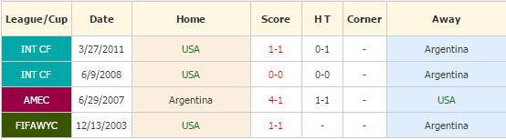 amerika serikat vs argentina