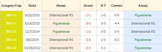 figueirense vs internacional