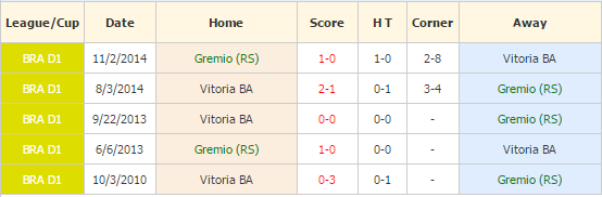 gremio vs vitoria