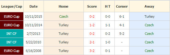 republik ceko vs turki