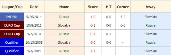 rusia vs slovakia