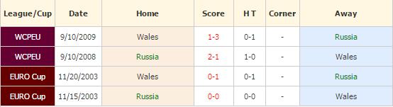 rusia vs wales