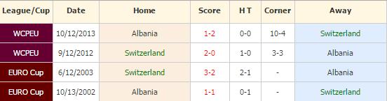 swiss vs albania
