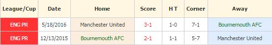 Bournemouth vs MU