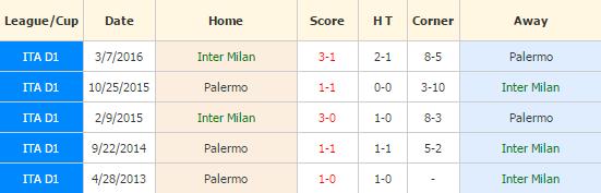 Inter Milan vs Palermo
