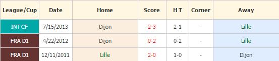Lille vs Dijon