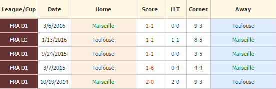 Marseille vs Toulouse