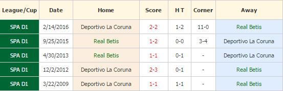 Real betis vs Deportivo