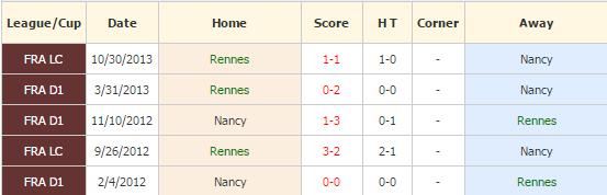 Rennes vs Nancy