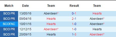 aberdeen vs hearts