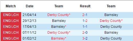barnsley vs derby county