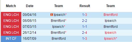 brentford vs ipswich