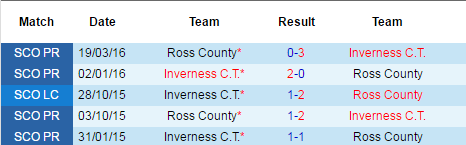 inverness vs ross county