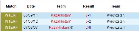 krgyzstan vs kazakhstan
