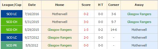 rangers vs motherwell