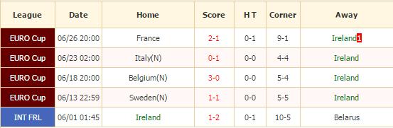 republik irlandia