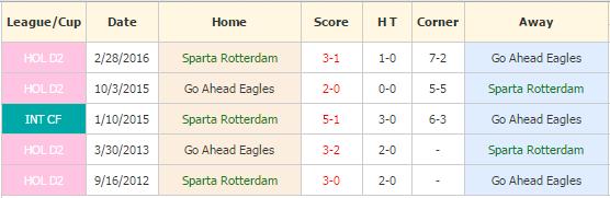 sparta rotterdam vs go ahead