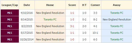 toronto vs new england