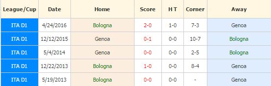 bologna-vs-genoa