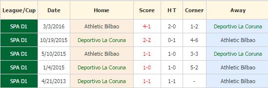 Deportivo vs Bilbao