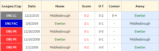 everton-vs-middlesbrough