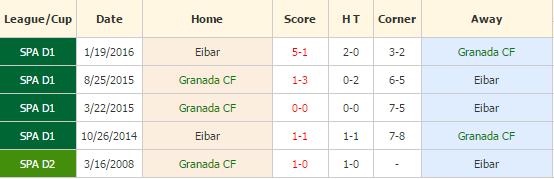 Granada vs Eibar