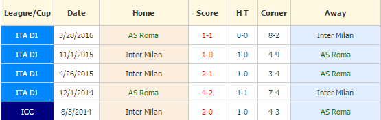 roma-vs-inter-milan