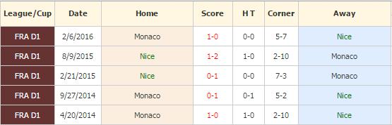 nice-vs-monaco