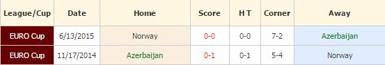 azerbaijan-vs-norwegia