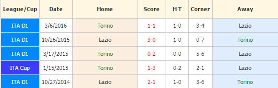 torino-vs-lazio
