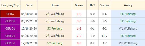 freiburg-vs-wolfsburg