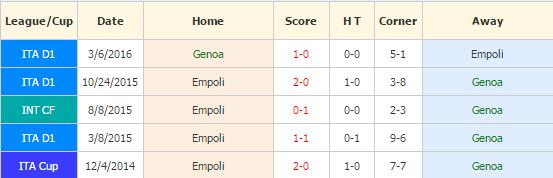 genoa-vs-empoli